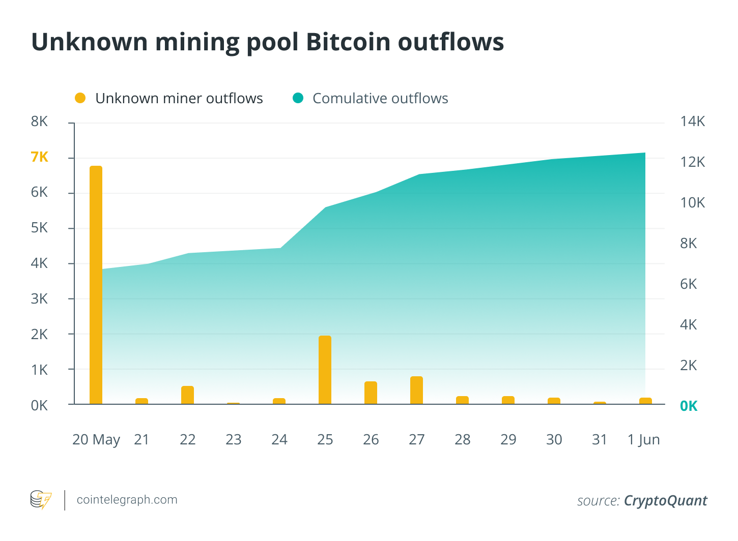 Unknown Mining Pool Bitcoin Outflows