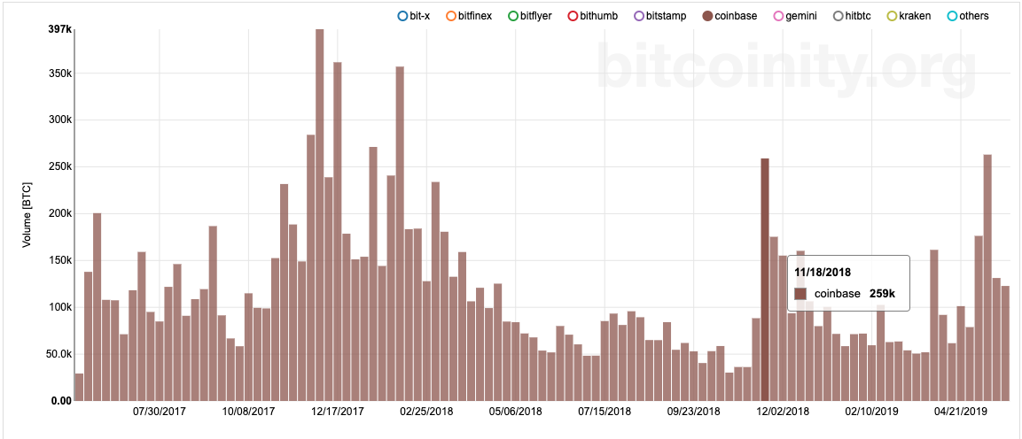 Bitcoin 2-year volume chart.