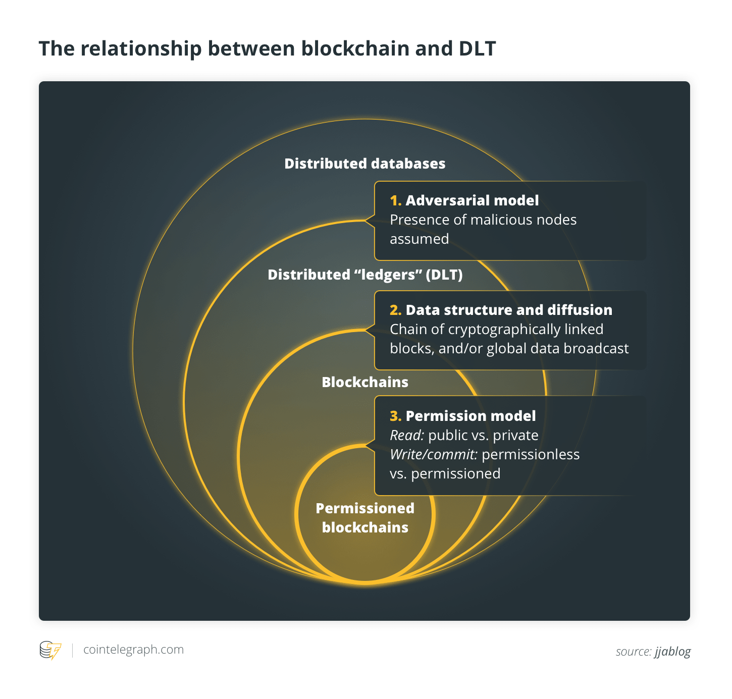 The relationship between blockchain and DLT