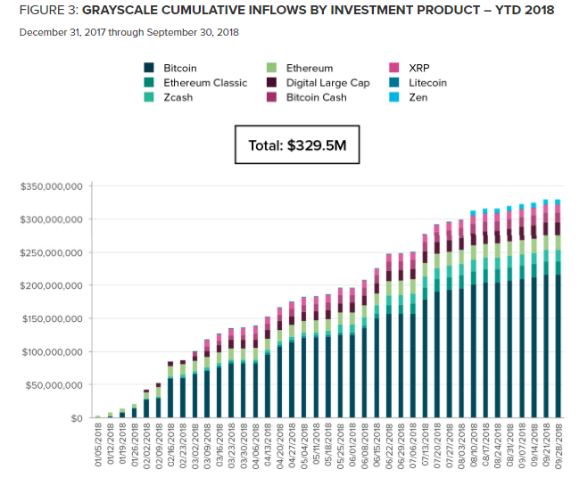Grayscale cumulative inflows by investment product chart. Source: Grayscale