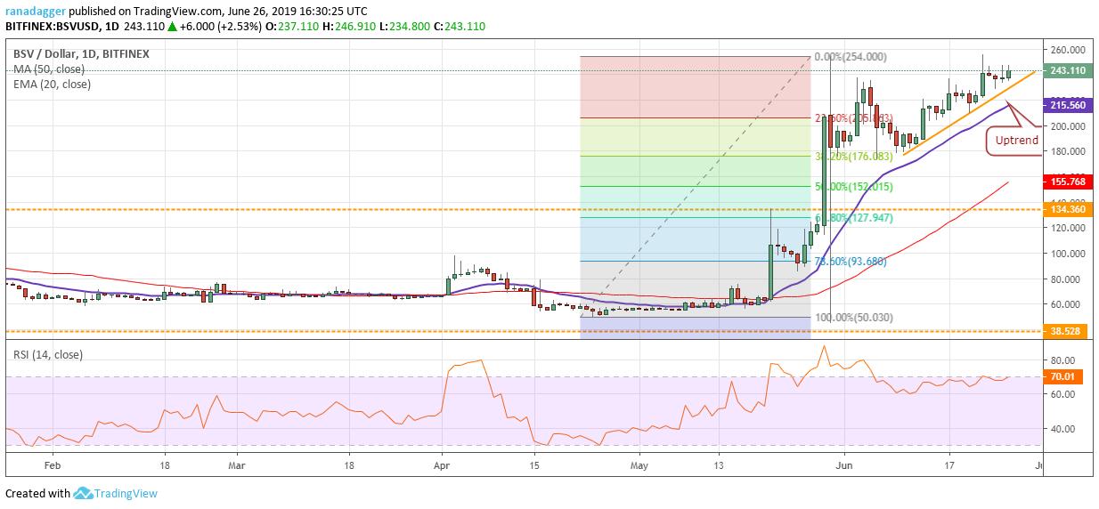 BSV / USD