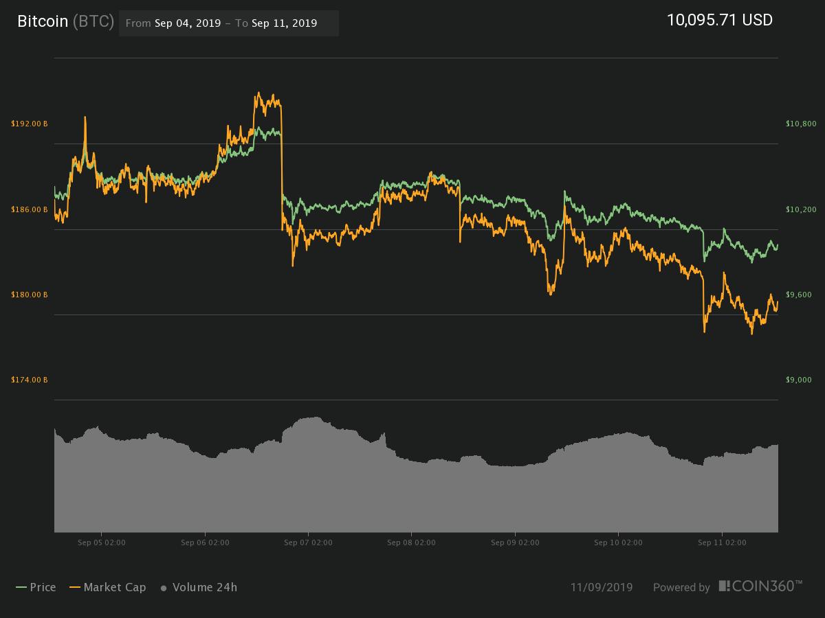 Grafico di Bitcoin