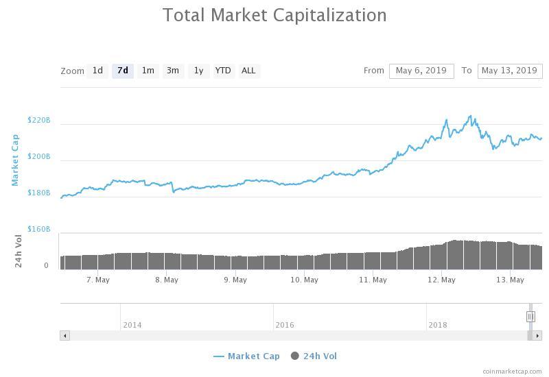 Capitalizzazione complessiva di mercato