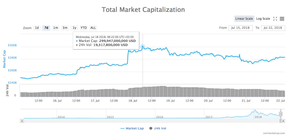Gesamtmarkt