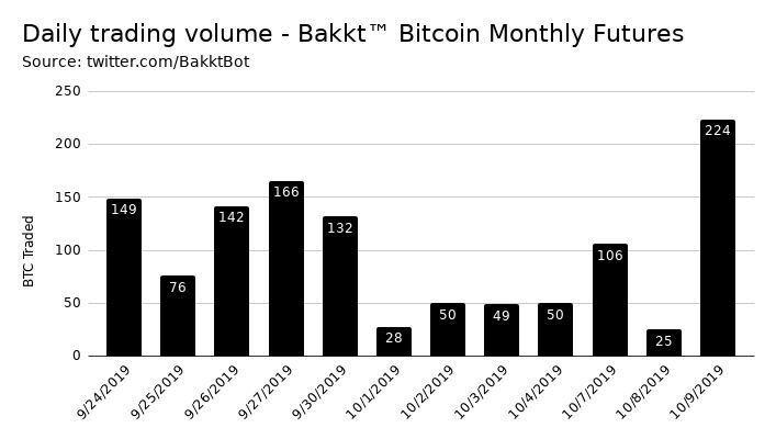 увеличение дневного объема торгов по Bakkt Bitcoin Monthly