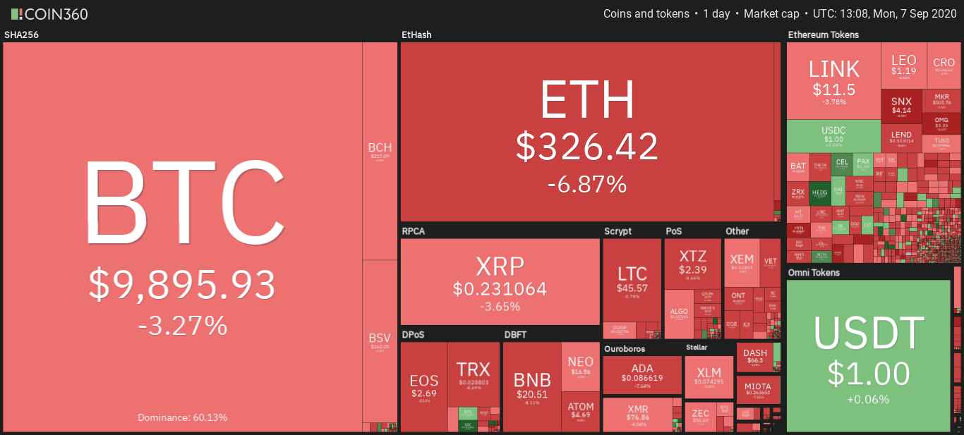 Cryptocurrency market daily snapshot on Sept. 7, 2020. Source: Coin360