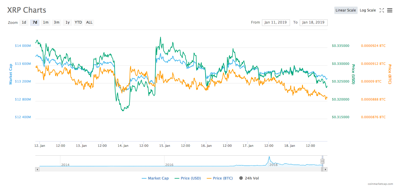 Ripple's 7-day price chart