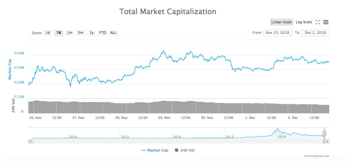 仮想通貨指標サイトトータルマーケットキャピタリゼーション