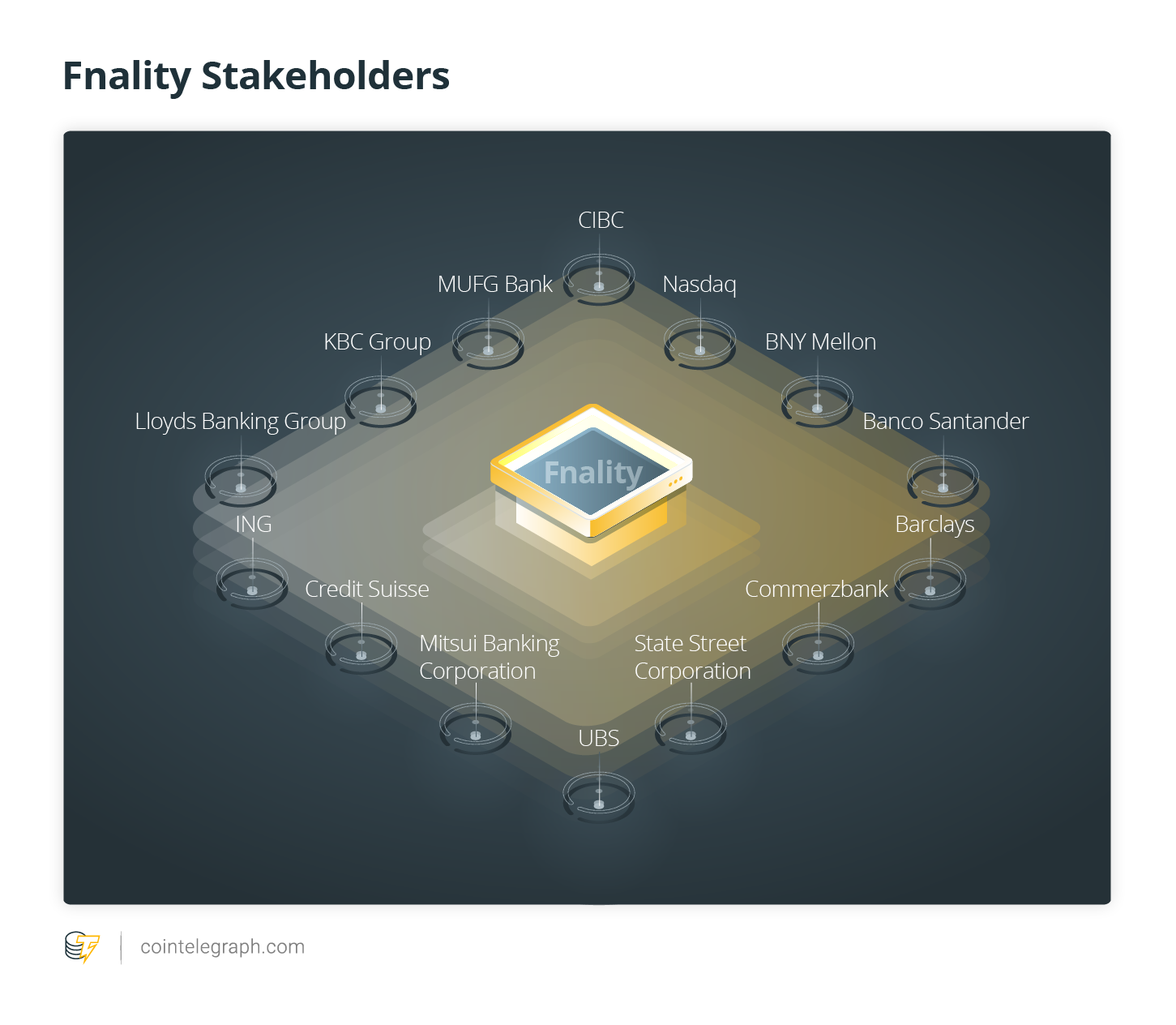 Fnality Stakeholders