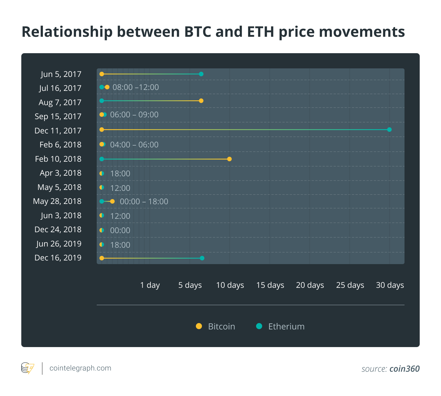 Relationship between BTC and ETH price movements