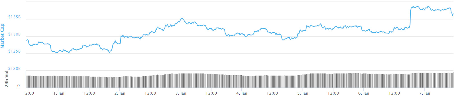Gráfico de capitalización de mercado de todas las criptos en 7 días