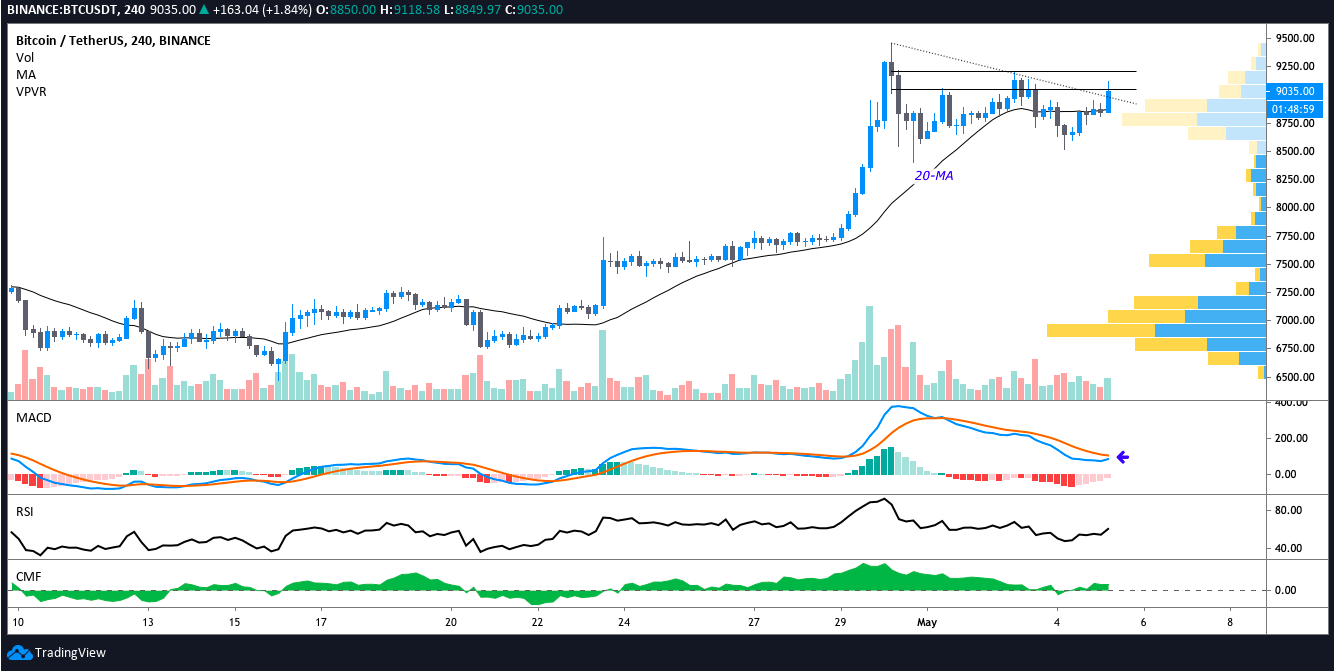 BTC USDT 1-hour chart