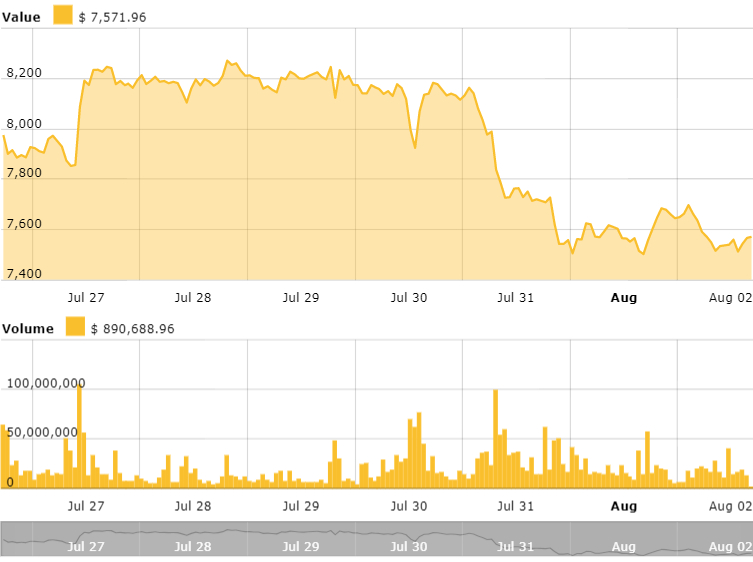 Bitcoin 24 Stunden Preistabelle. Quelle Cointelegraph Bitcoin Price Index
