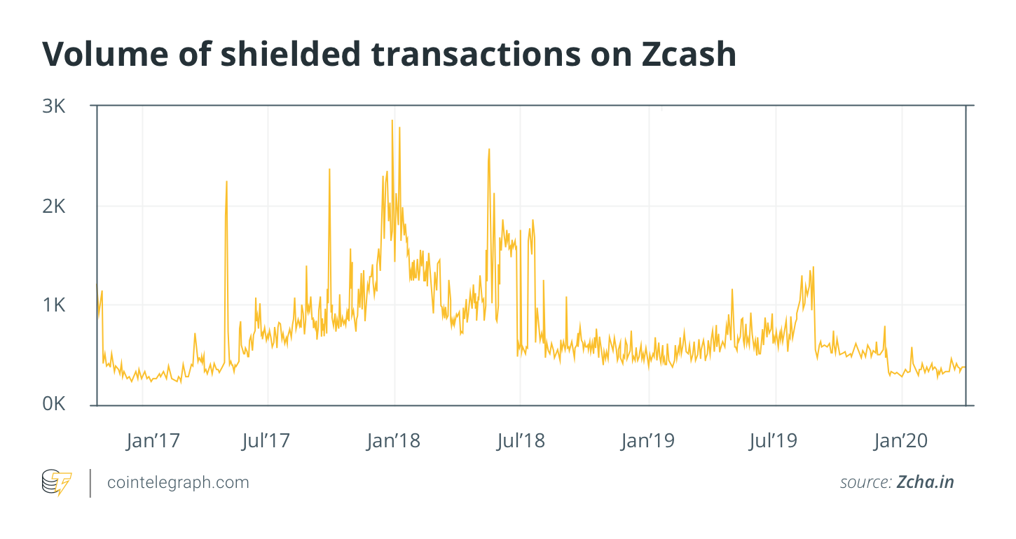 Volume of shielded transactions on Zcash