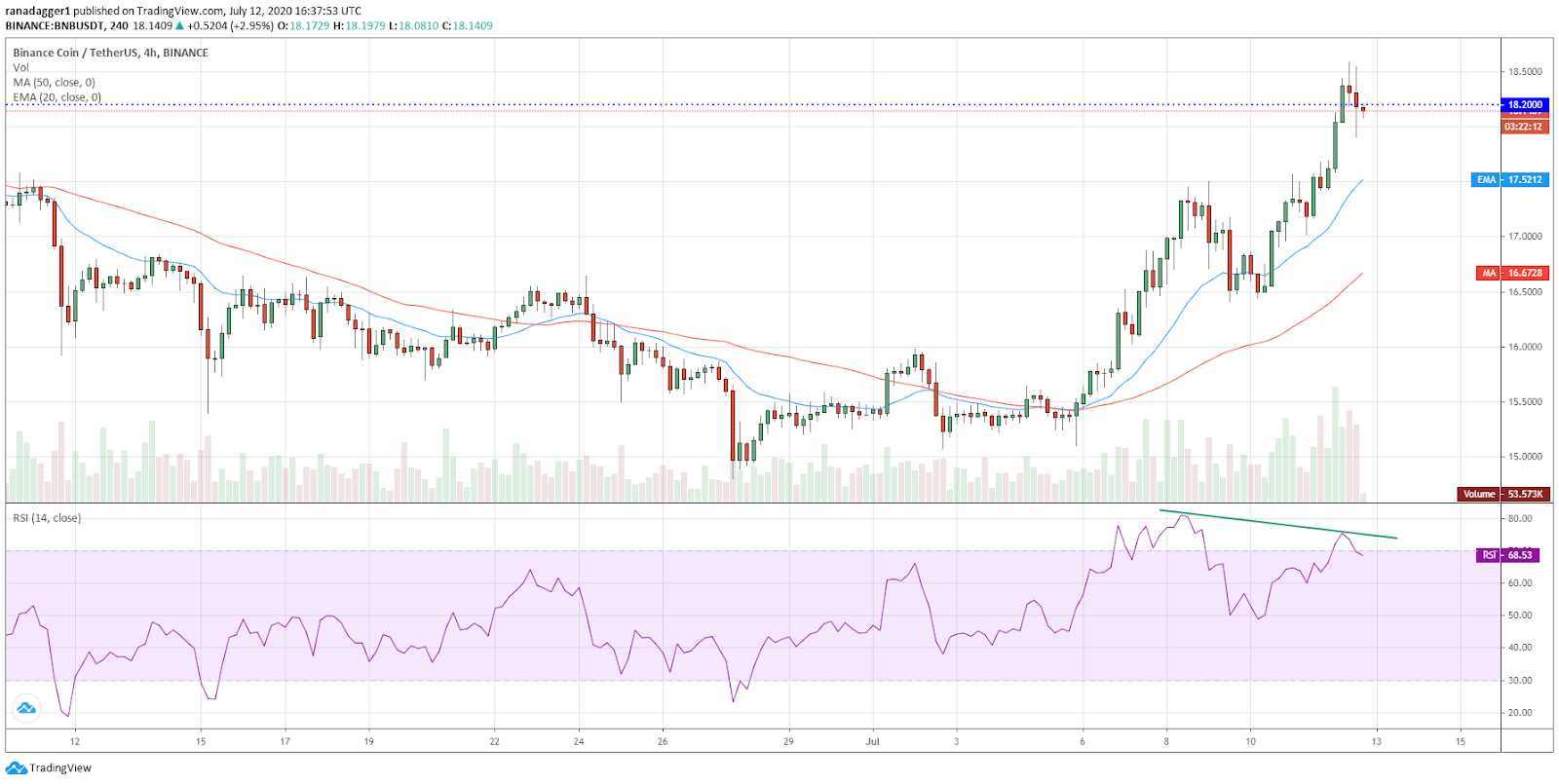 BNB/USD 4-hour chart. Source: TradingView