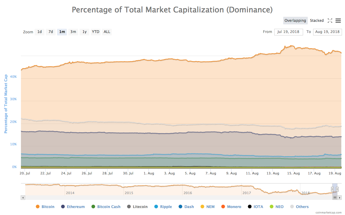 1-month chart of cryptocurrencies by dominance