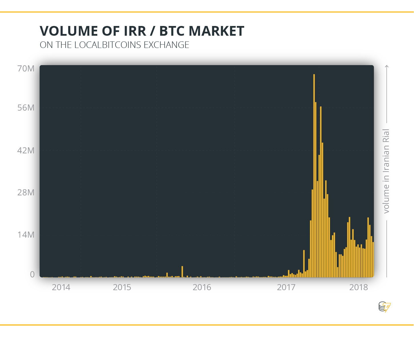Volume of IRR & BTC Market