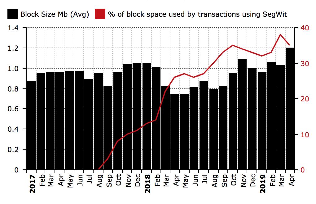 仮想通貨ビットコインの取引数が4億回を超える|BTC価格上昇が取引数増加に拍車