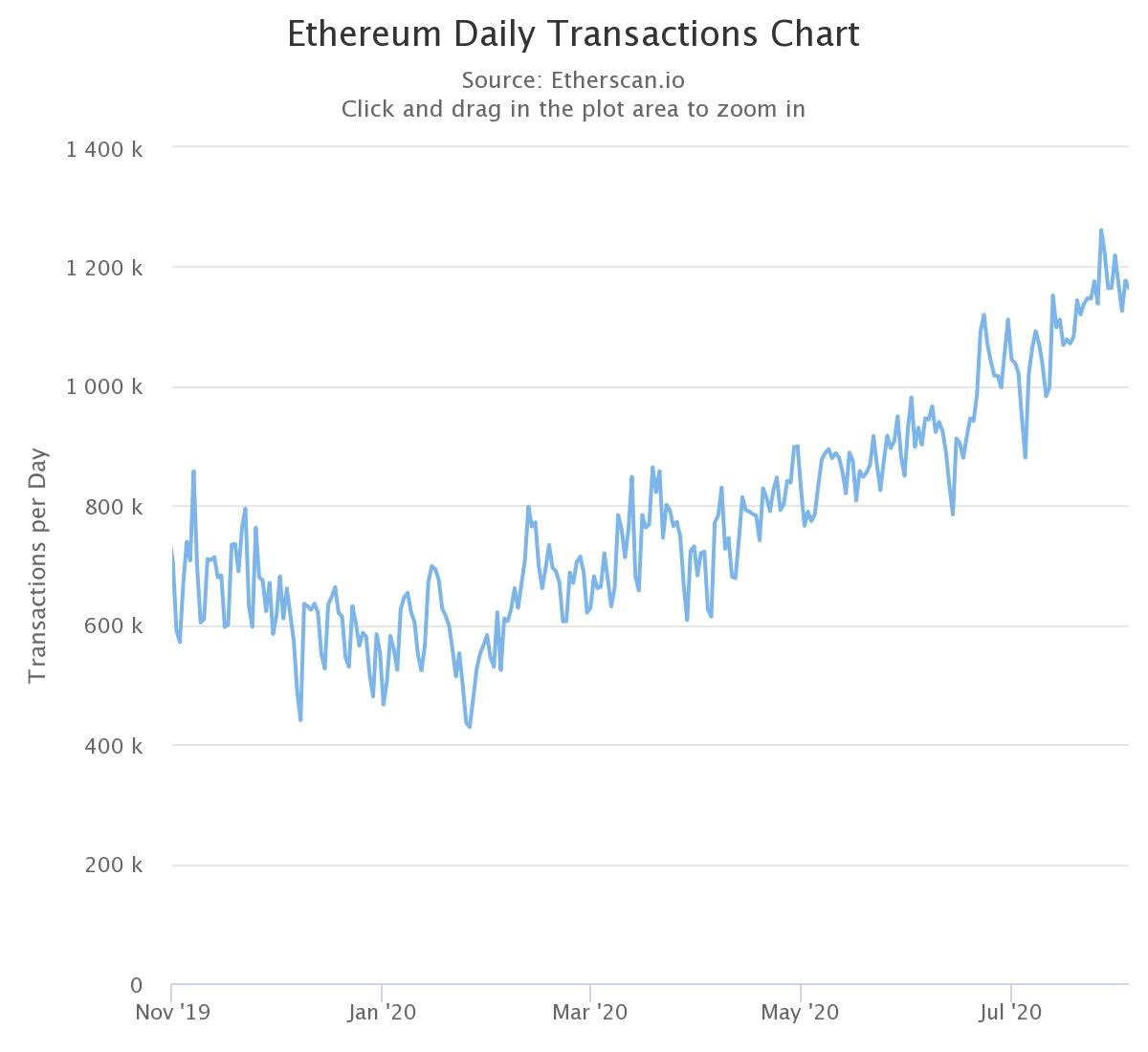 Ethereum Daily Transactions Chart
