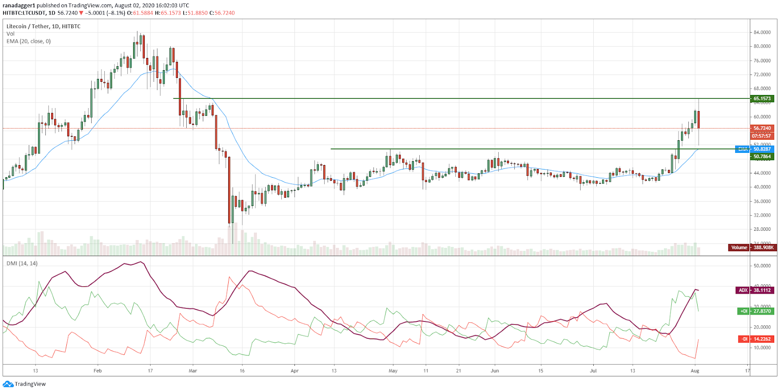 LTC/USD daily chart