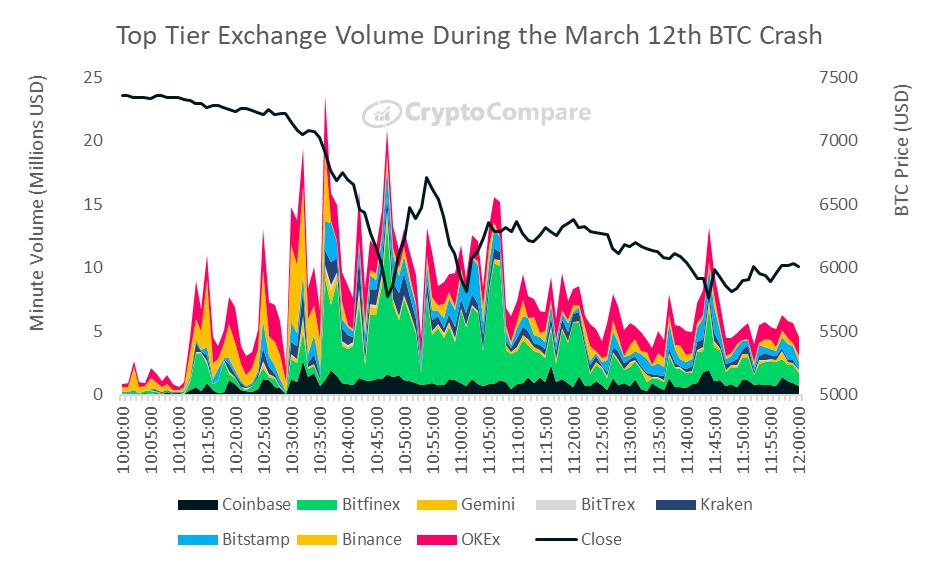 Volumen de intercambio de Bitcoin para el 12 de marzo de 2020. Fuente: CryptoCompare