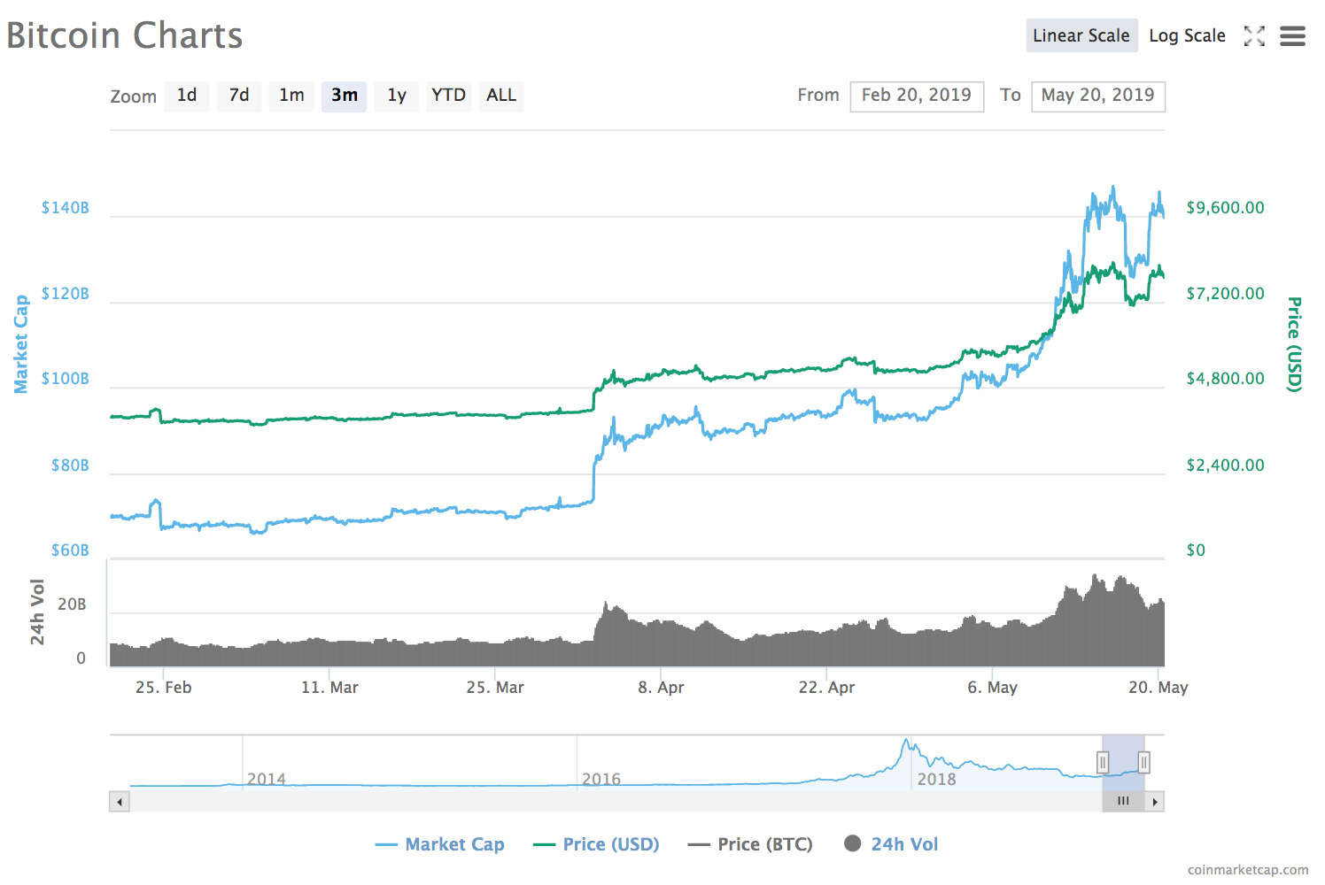 Bitcoin's 3-month chart, Feb. 20 — May 20 2019