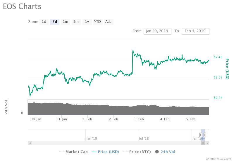Gráfico de precios de 7 días de EOS. Fuente: CoinMarketCap