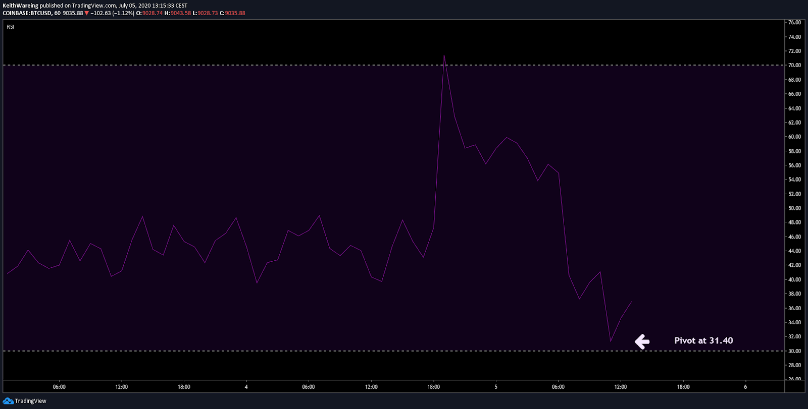 BTC/USD 1-hour RSI chart
