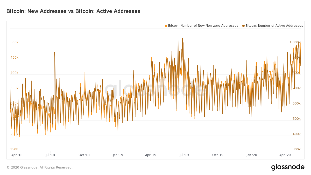 Bitcoin: New Addresses vs Bitcoin: Active Addresses