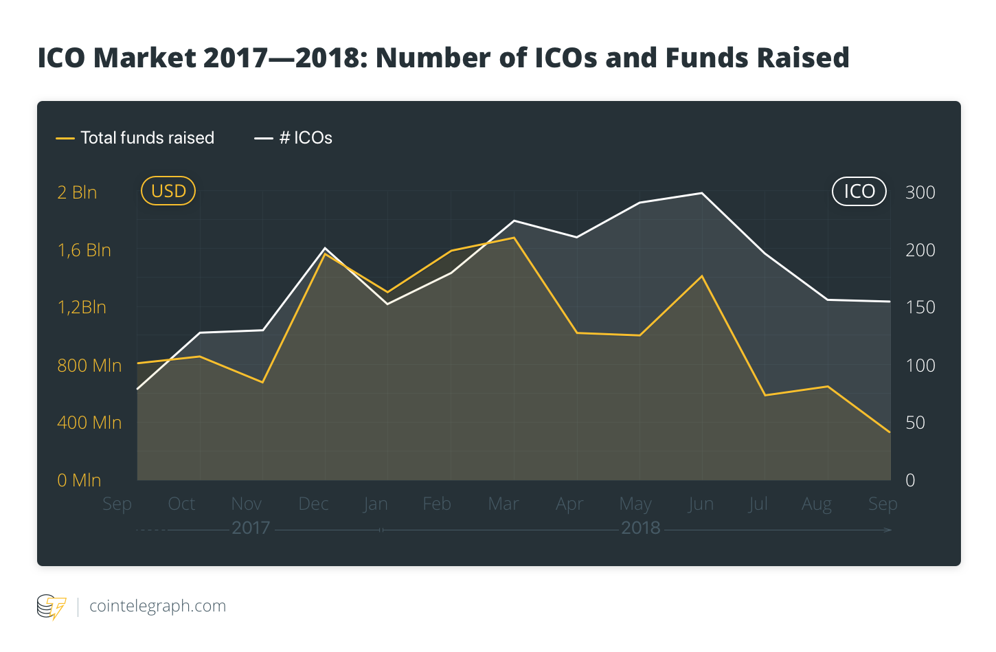 ICO Market 2017–2018: Number of ICOs and Funds Raised