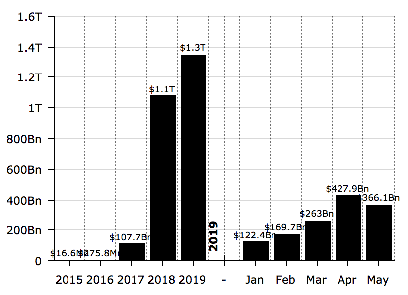 USDT trading volumes 2015— 2019 (Jan-May only)