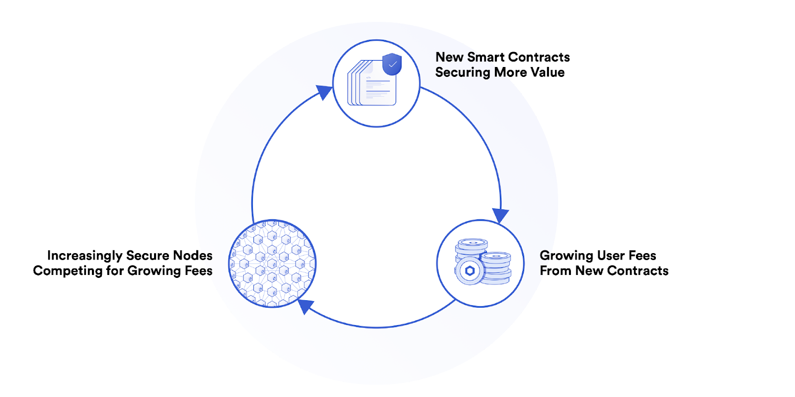 Chainlink's positive feedback loops
