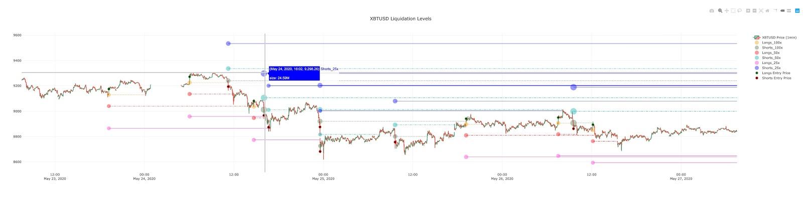 Die Liquidationszone für 25x und 50x Bitcoin-Shorts liegt bei 9.300 US-Dollar.