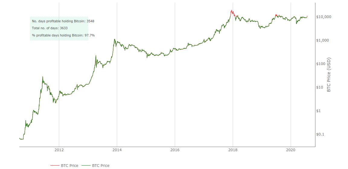 Giornate redditizie di Bitcoin, grafico storico