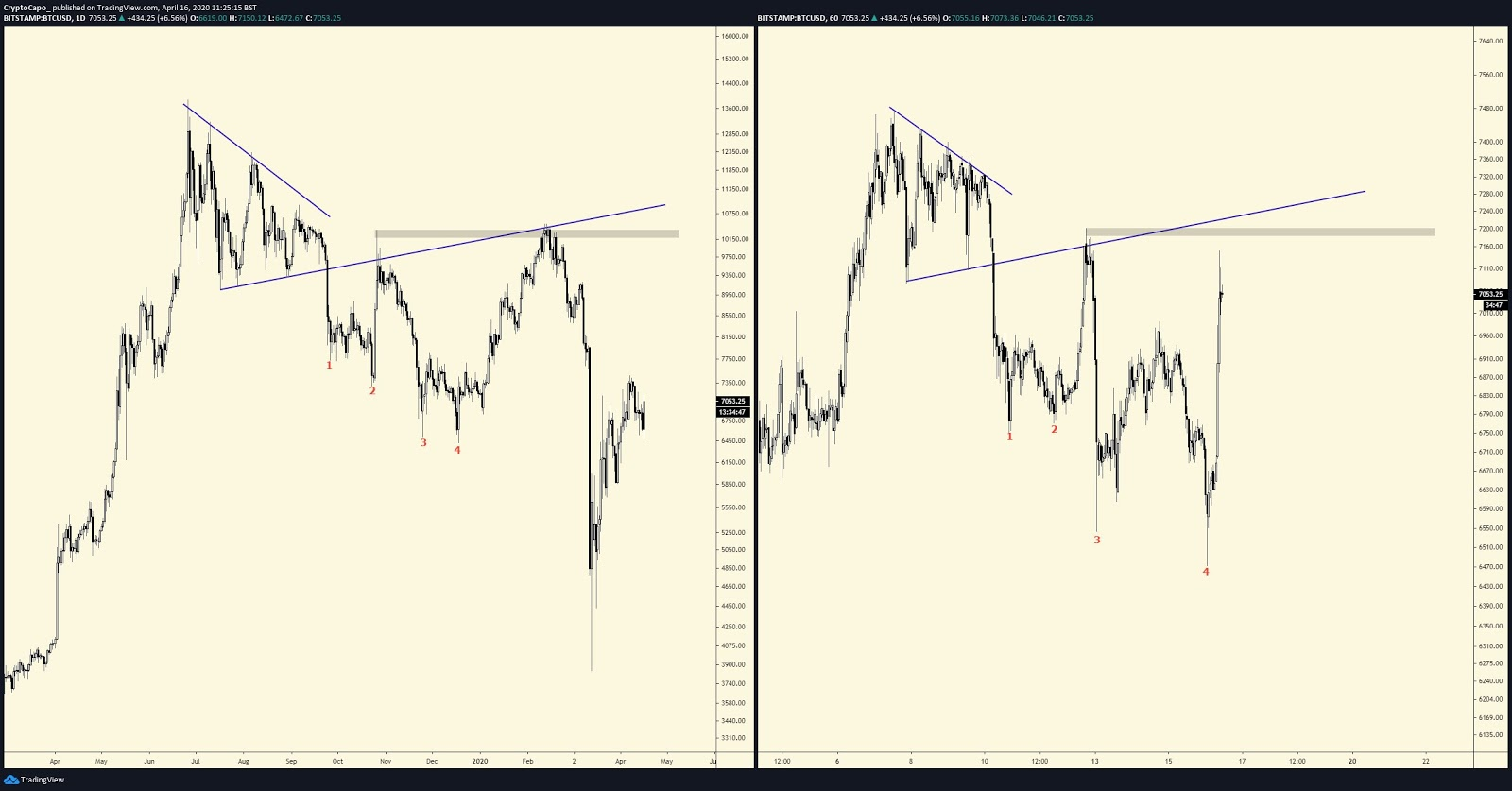 Bitcoin 2019 chart and recent 1-hour chart comparison