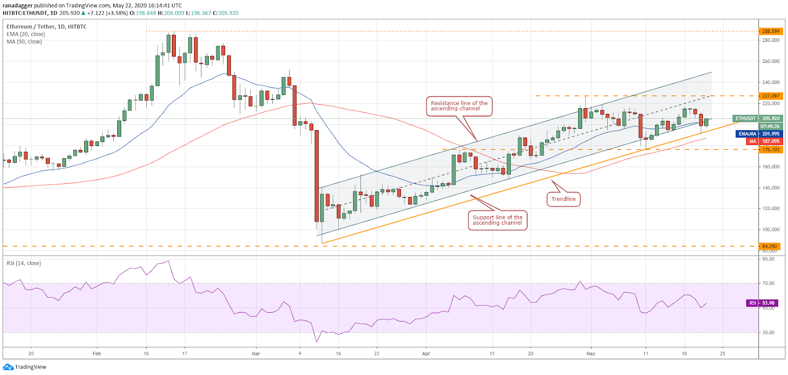 ETH–USD daily chart. Source: Tradingview​​​​​​​