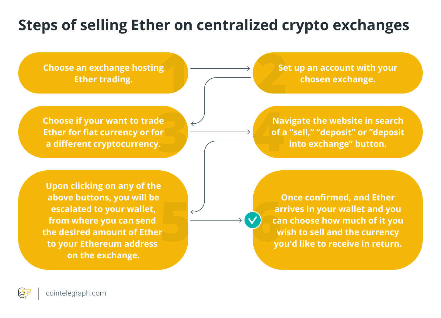 Steps of selling Ether on centralized crypto exchanges