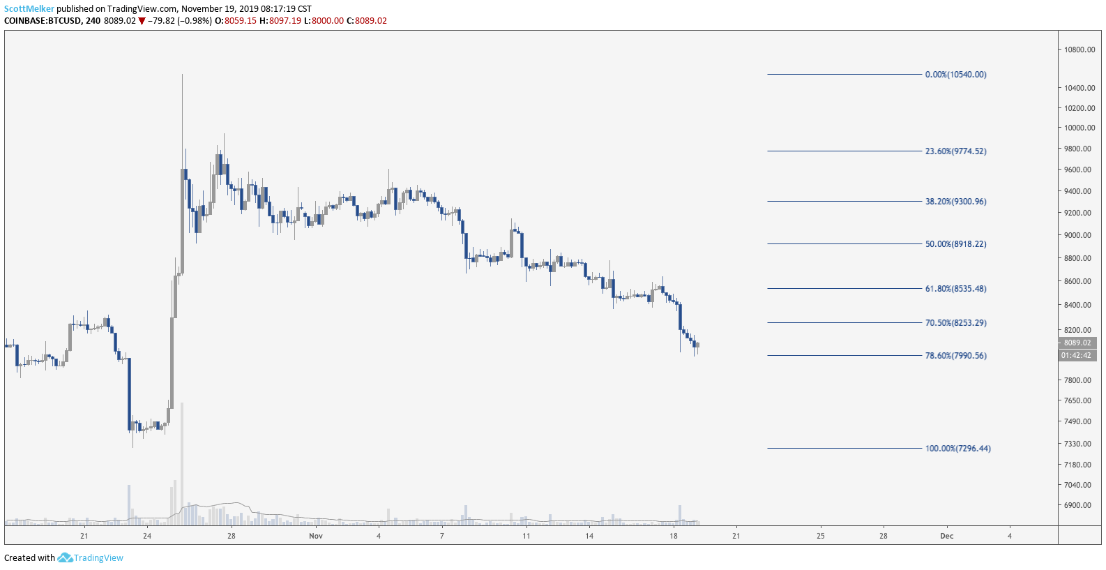 BTC USD 4 hour chart. Source: TradingView