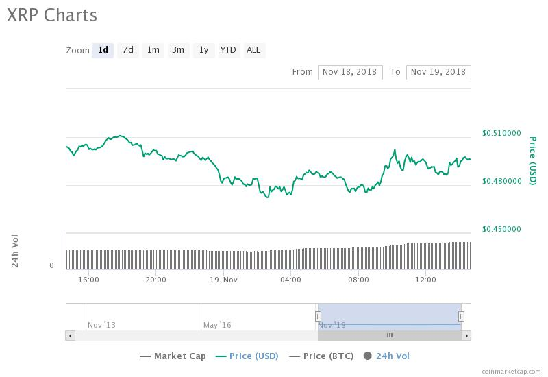 XRP daily price chart. Source: CoinMarketCap