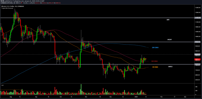 BTC USD 1 Day Chart