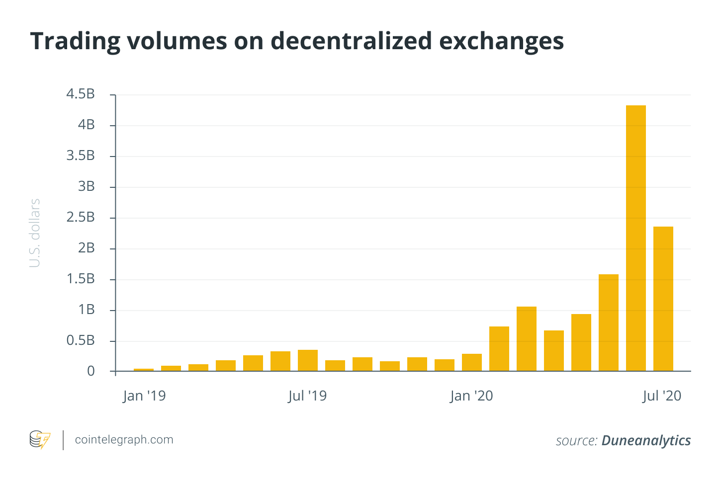 Trading volumes on decentralized exchanges