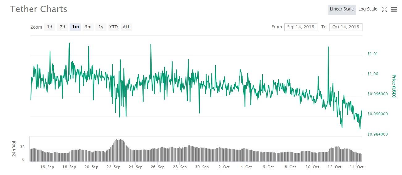 仮想通貨テザーの1か月チャート