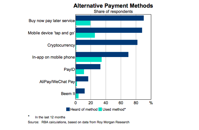 Awareness of alternative payment methods in Australia. Source: RBA