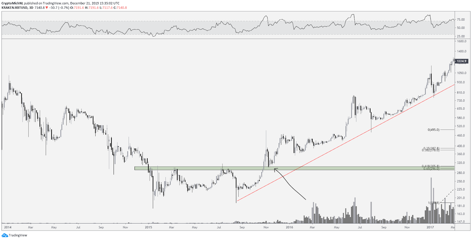 BTC USD 3-day chart. Source: TradingView
