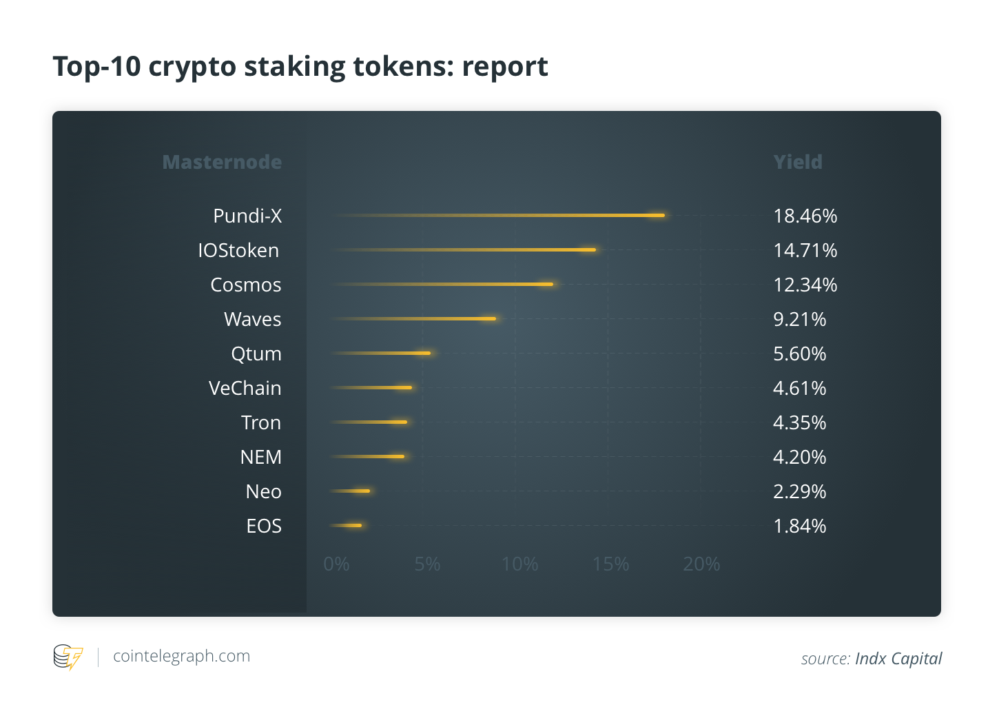 Top-10 crypto staking tokens
