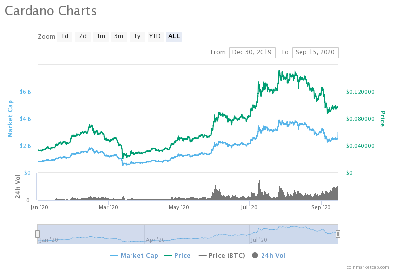 ADA price and market capitalization. Source: CoinMarketCap.