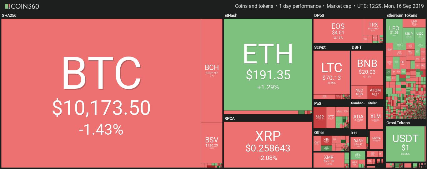 Bitcoin Price ร่วง $200 ภายในไม่กี่นาที หลุดแนวรับ $10,200 ไปได้