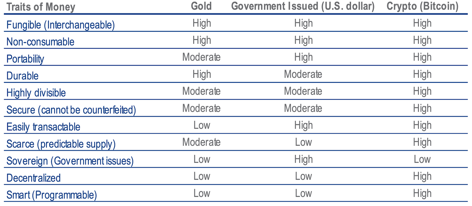 Comparison of the traits of money of Gold, United States dollars and Bitcoin