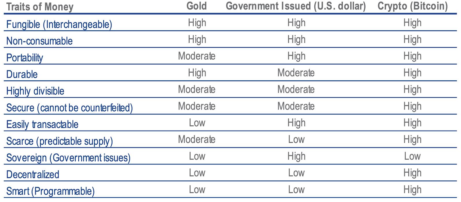 Caratteristiche dell'oro, del dollaro statunitense e di Bitcoin