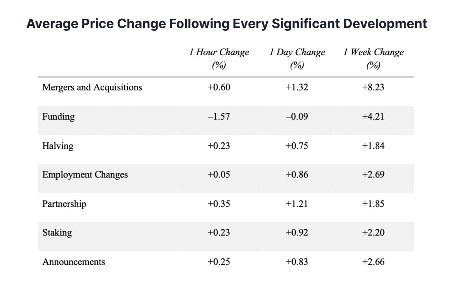 La variazione di prezzo media dei crypto asset in seguito a uno sviluppo significativo